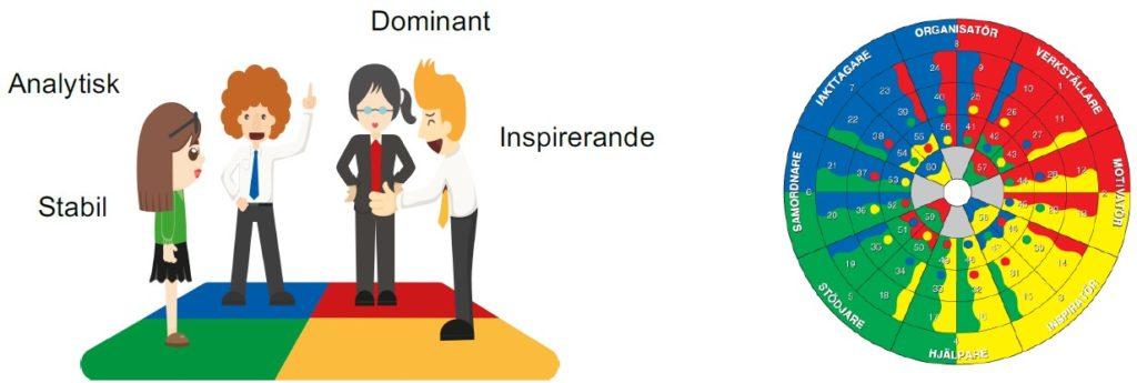 Beskrivninga av personlighetstyper hem hjälp av IPU Personprofilanalys